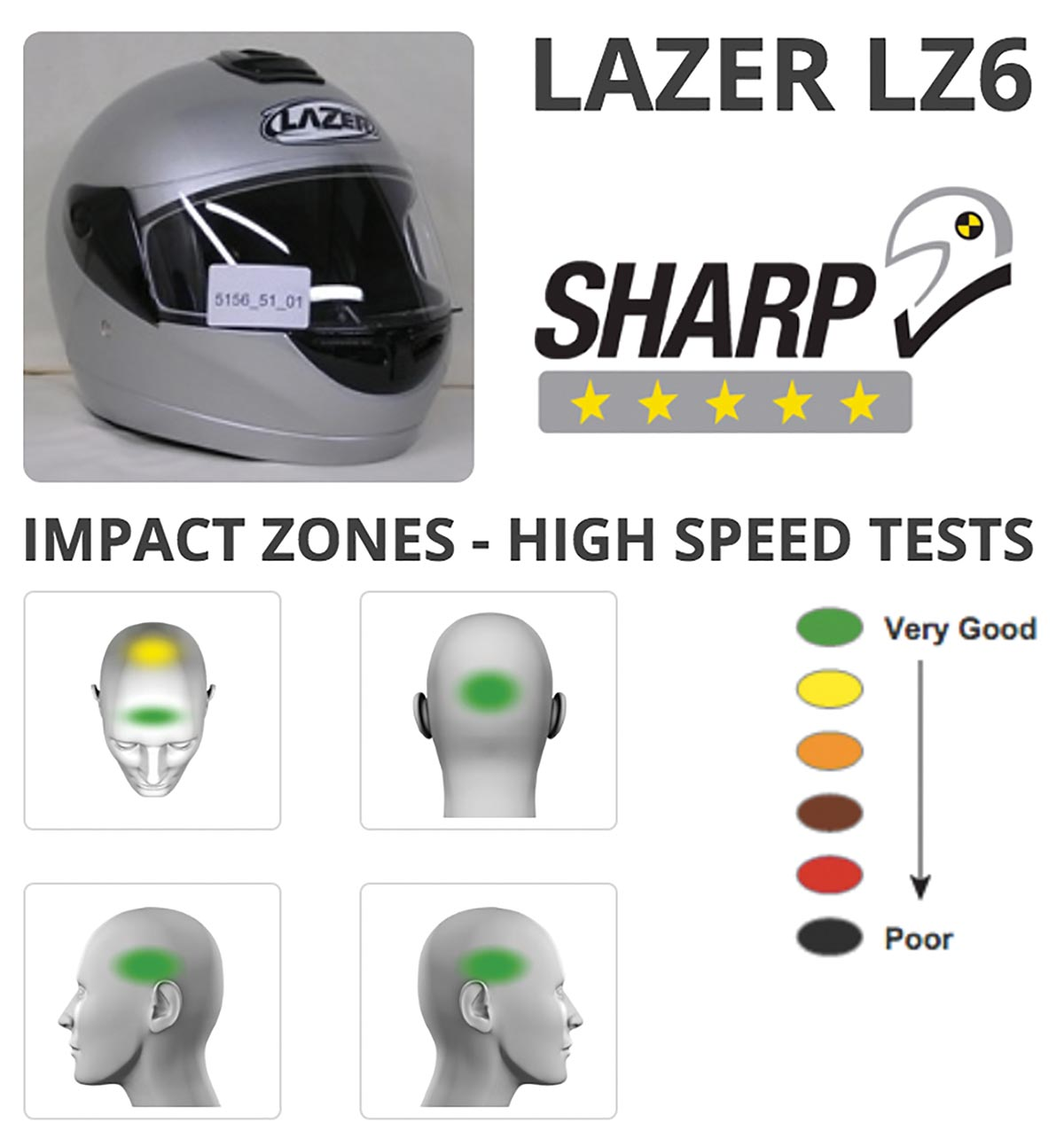 sharp-helmet-test